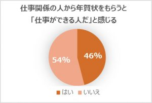 %e4%bb%95%e4%ba%8b%e9%96%a2%e4%bf%82%e3%81%ae%e4%ba%ba%e3%81%8b%e3%82%89%e5%b9%b4%e8%b3%80%e7%8a%b6%e3%82%92%e3%82%82%e3%82%89%e3%81%86%e3%81%a8%e4%bb%95%e4%ba%8b%e3%81%8c%e3%81%a7%e3%81%8d%e3%82%8b