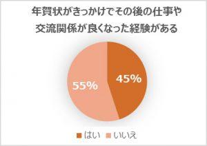 %e5%b9%b4%e8%b3%80%e7%8a%b6%e3%81%8c%e3%81%8d%e3%81%a3%e3%81%8b%e3%81%91%e3%81%a7%e3%81%9d%e3%81%ae%e5%be%8c%e3%81%ae%e9%96%a2%e4%bf%82%e3%81%8c%e8%89%af%e3%81%8f%e3%81%aa%e3%81%a3%e3%81%9f%e7%b5%8c