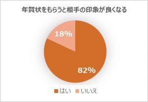 %e5%b9%b4%e8%b3%80%e7%8a%b6%e3%82%92%e3%82%82%e3%82%89%e3%81%86%e3%81%a8%e7%9b%b8%e6%89%8b%e3%81%ae%e5%8d%b0%e8%b1%a1%e3%81%8c%e8%89%af%e3%81%8f%e3%81%aa%e3%82%8b