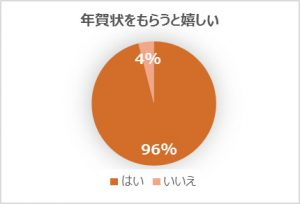 %e5%b9%b4%e8%b3%80%e7%8a%b6%e3%82%92%e3%82%82%e3%82%89%e3%81%86%e3%81%a8%e5%ac%89%e3%81%97%e3%81%84