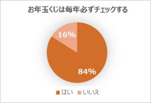 %e3%81%8a%e5%b9%b4%e7%8e%89%e3%81%8f%e3%81%98%e3%81%af%e5%bf%85%e3%81%9a%e3%83%81%e3%82%a7%e3%83%83%e3%82%af%e3%81%99%e3%82%8b